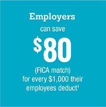 Employers can save $80 for every $1000 their employees deduct
